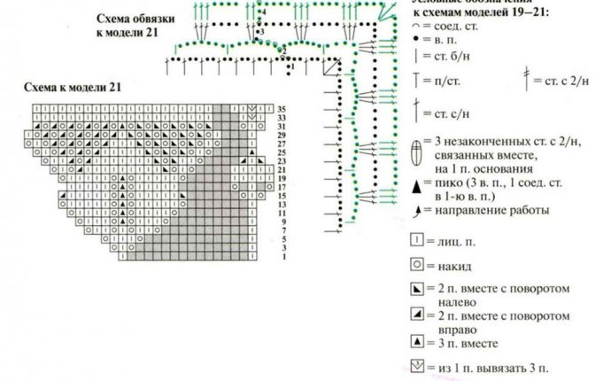 Вязание салфеток спицами: схемы и описания на русском, ажурные